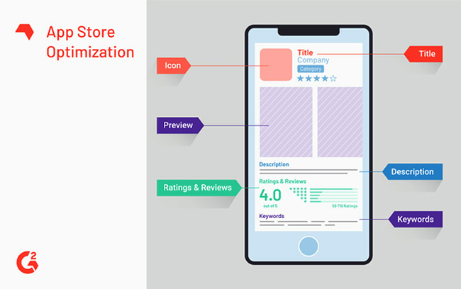 App Store Optimization techniques