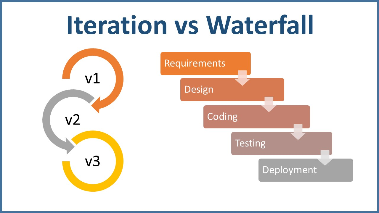 Iteration Model vs Waterfall
