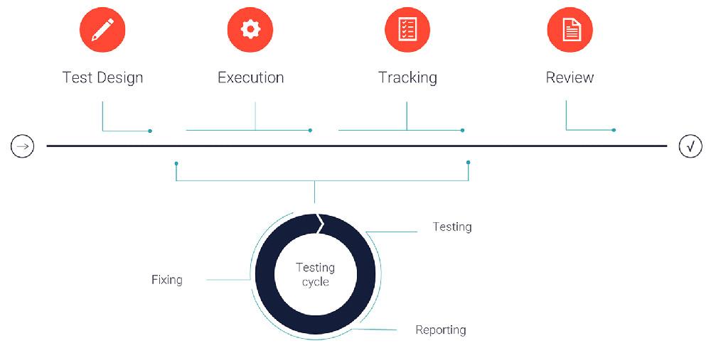 Application Quality Testing