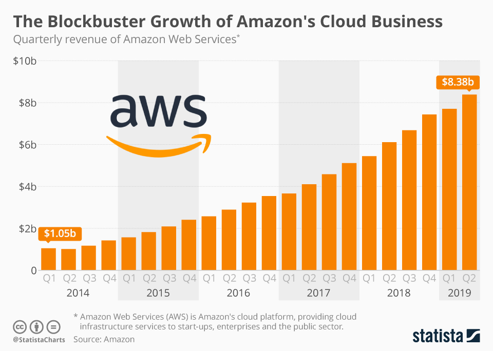 Growth of Amazon Cloud Business