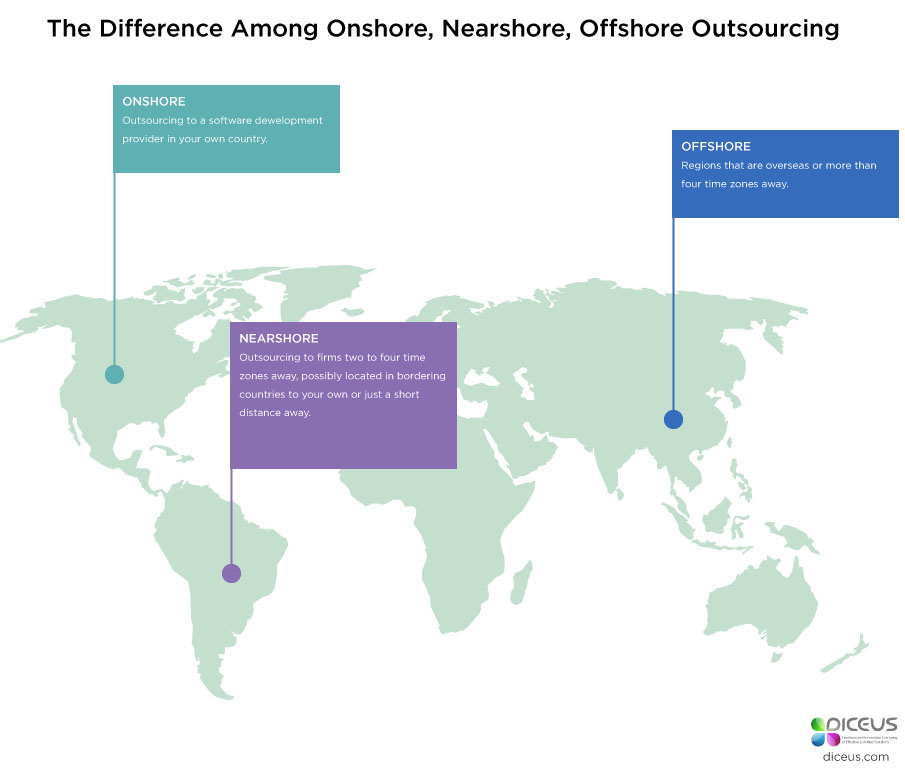 Difference between onshore, nearshore and offshore