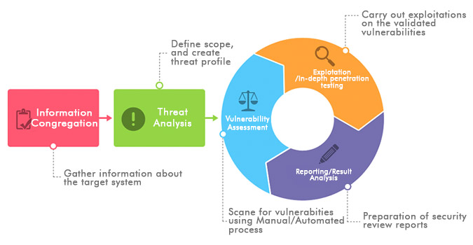 Web App security audit