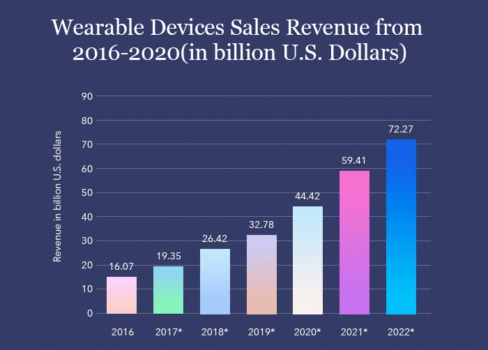 Wearable Devices Revenue
