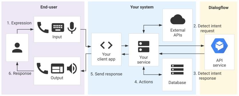API flow - how it work