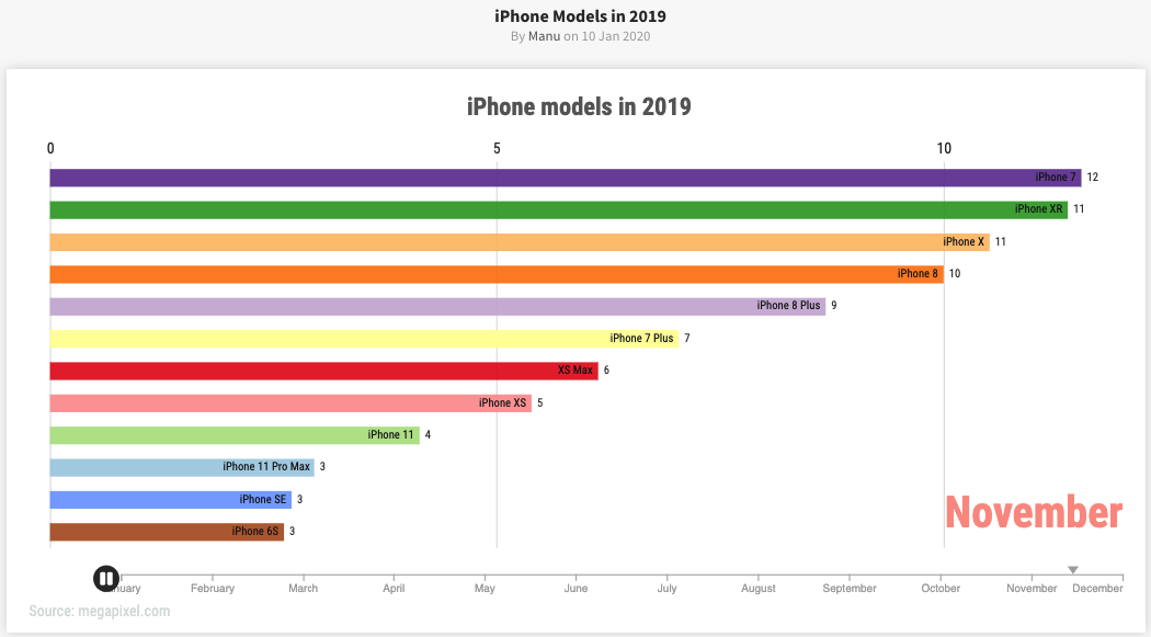 iPhone Models in 2019-2020
