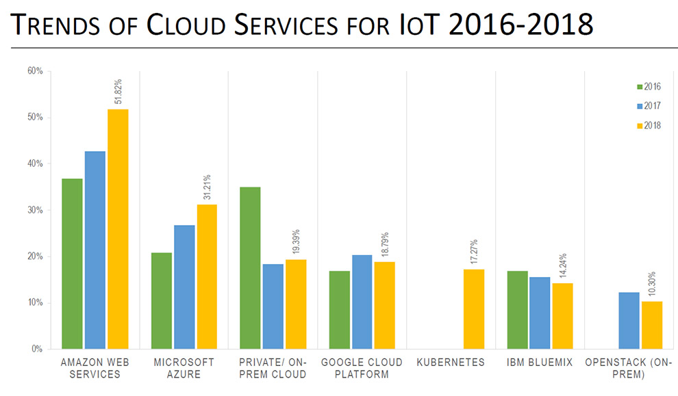 Trends of Cloud Services for IoT