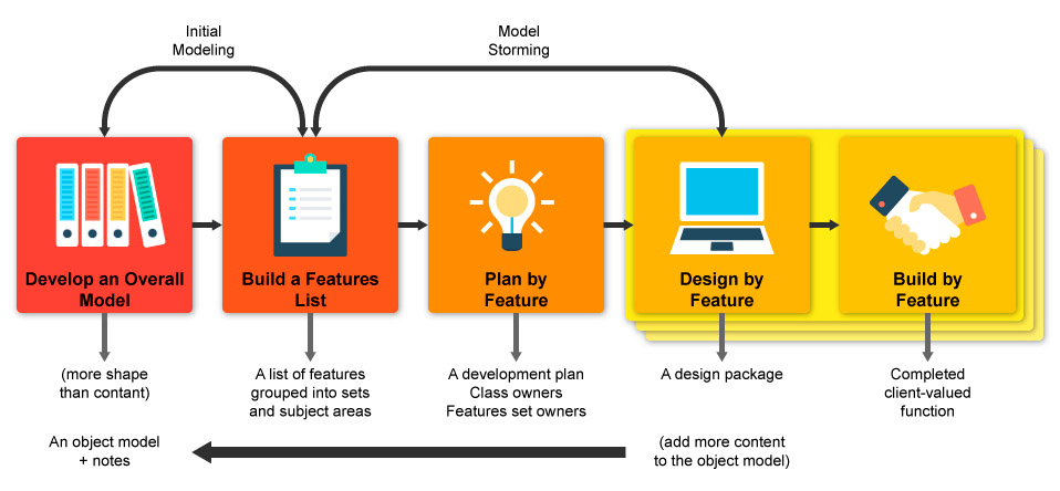 Feature Driven Development steps