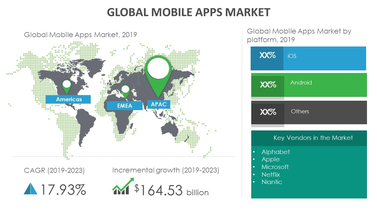 Global Mobile Apps Market Research