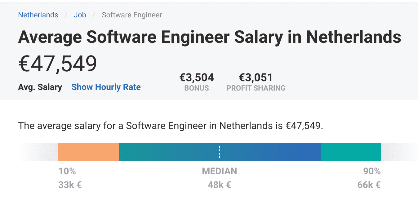 software engineer's average salary in the Netherlands