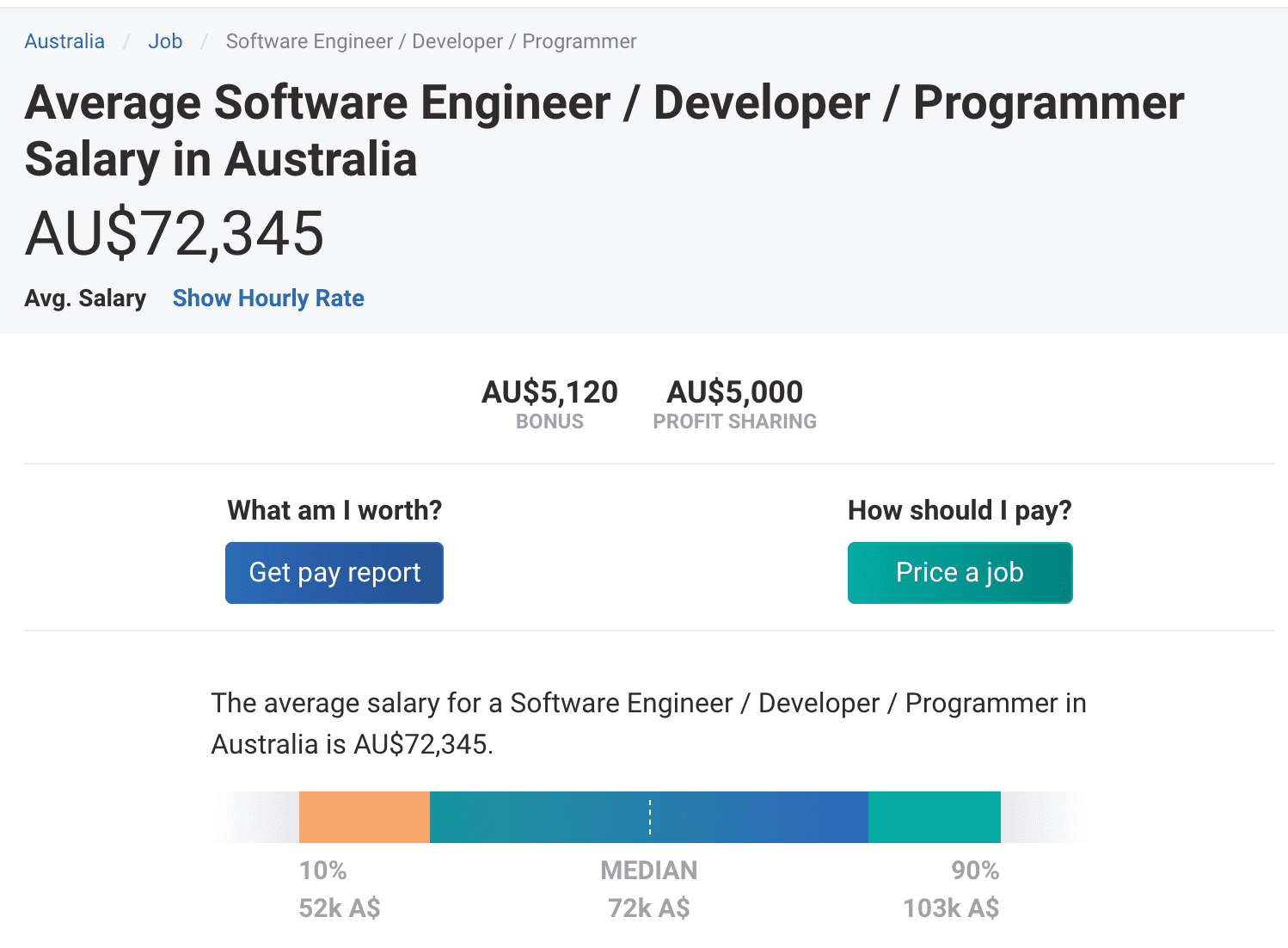 Software developer rates in Australia