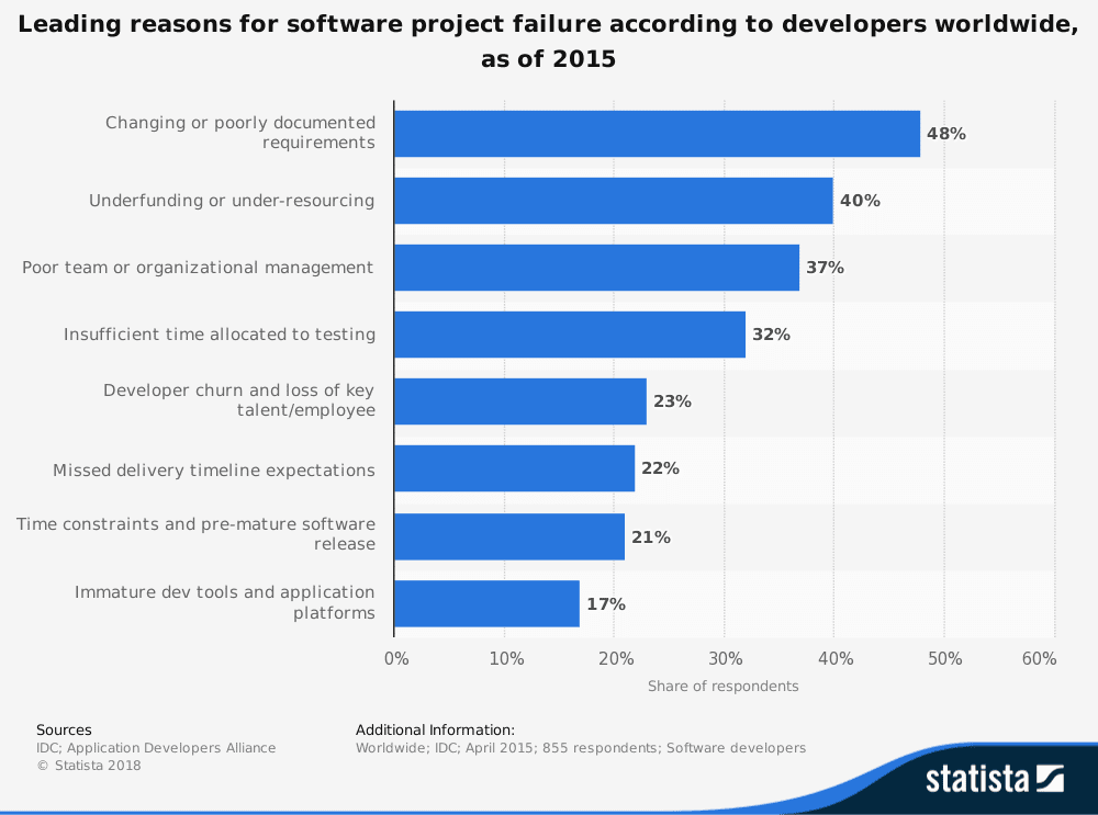Leading Reasons Why Software Projects Fail