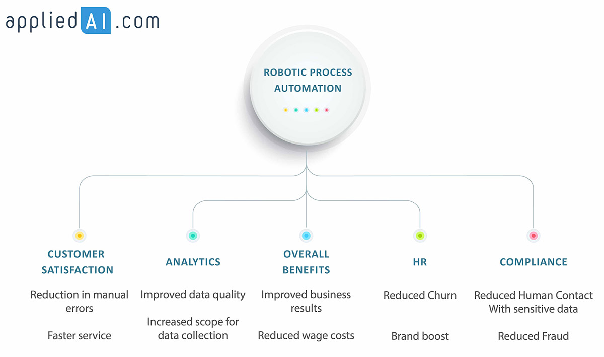 RPA Benefits for Business