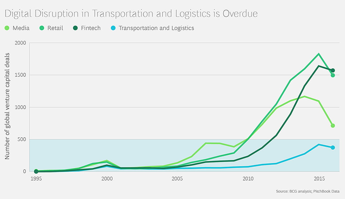 Digital disruption in Transportation and Logistics is Overdue