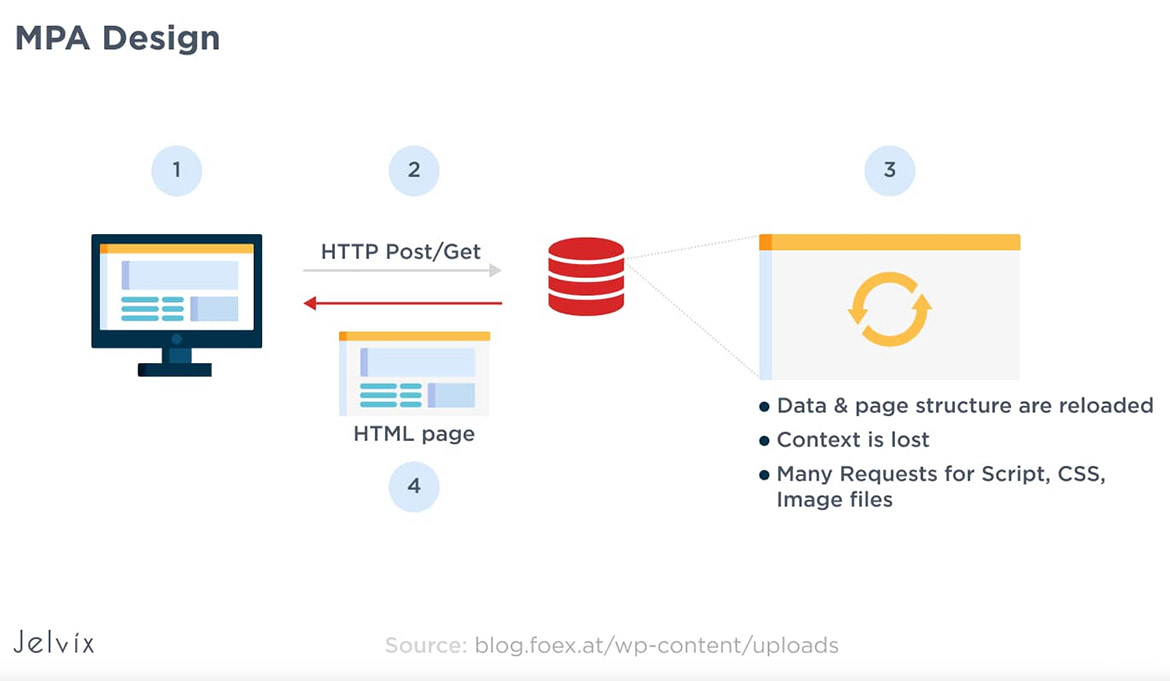 How Multi-page app work