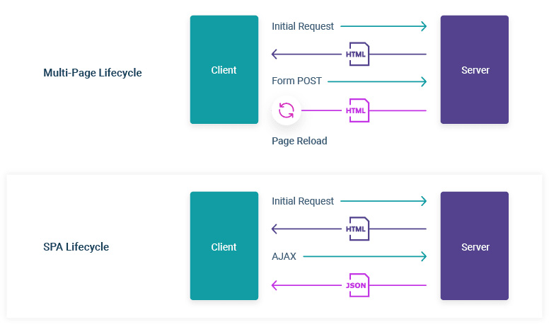 Single-page App vs Multi-page App Lifecycle
