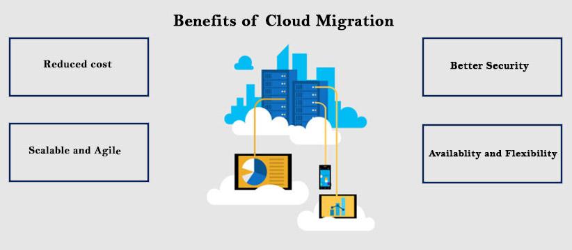 Several cloud migration benefits