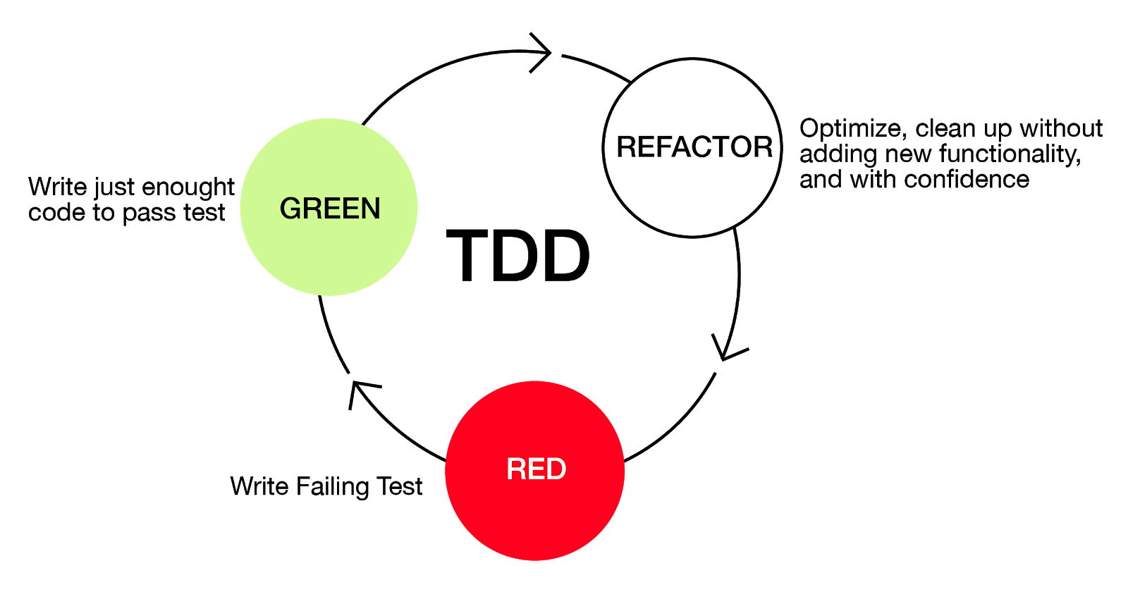 Refactoring process in Agile