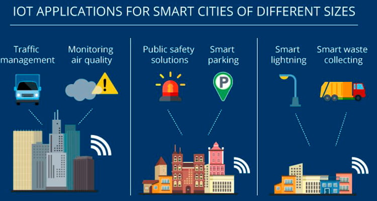 What is the role of IoT in Smart Cities