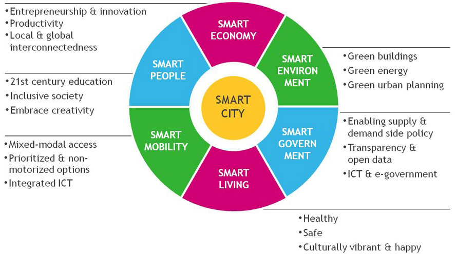 Key Elements Of A Successful Smart City