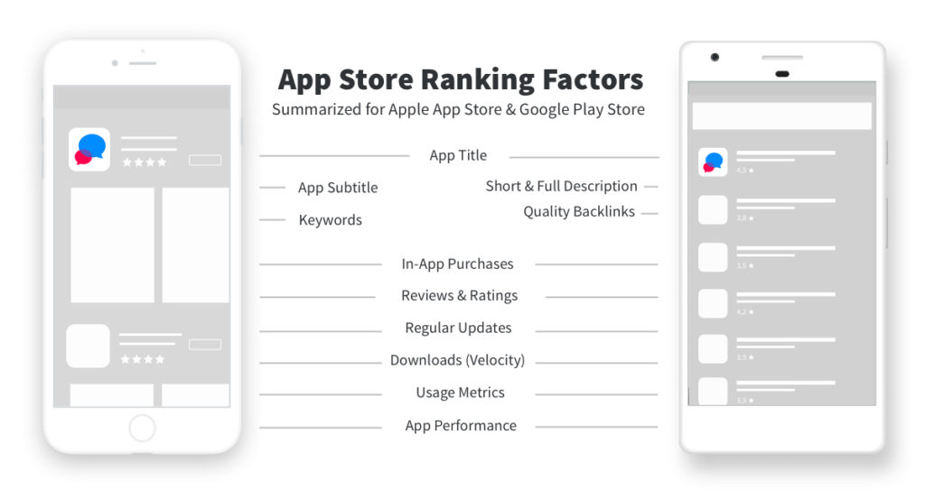 App Ranking Factors in App Store and Google Play