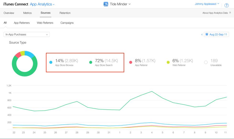 iTunes App Analytics