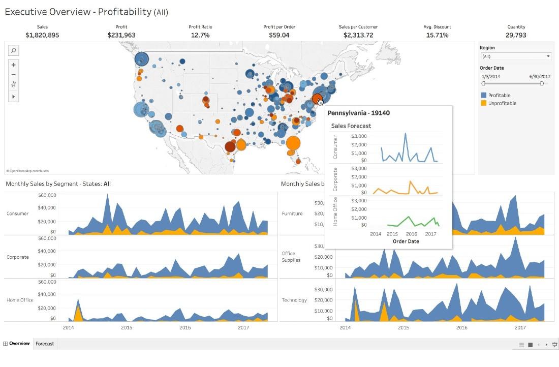 Tableau data visualization tool
