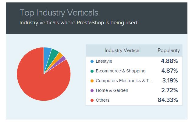 Industry verticals where Prestashop is being used