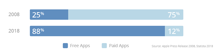 Apple mobile game monetization report