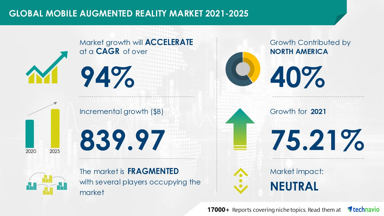 Global Mobile Augmented Reality Market 2021-2025