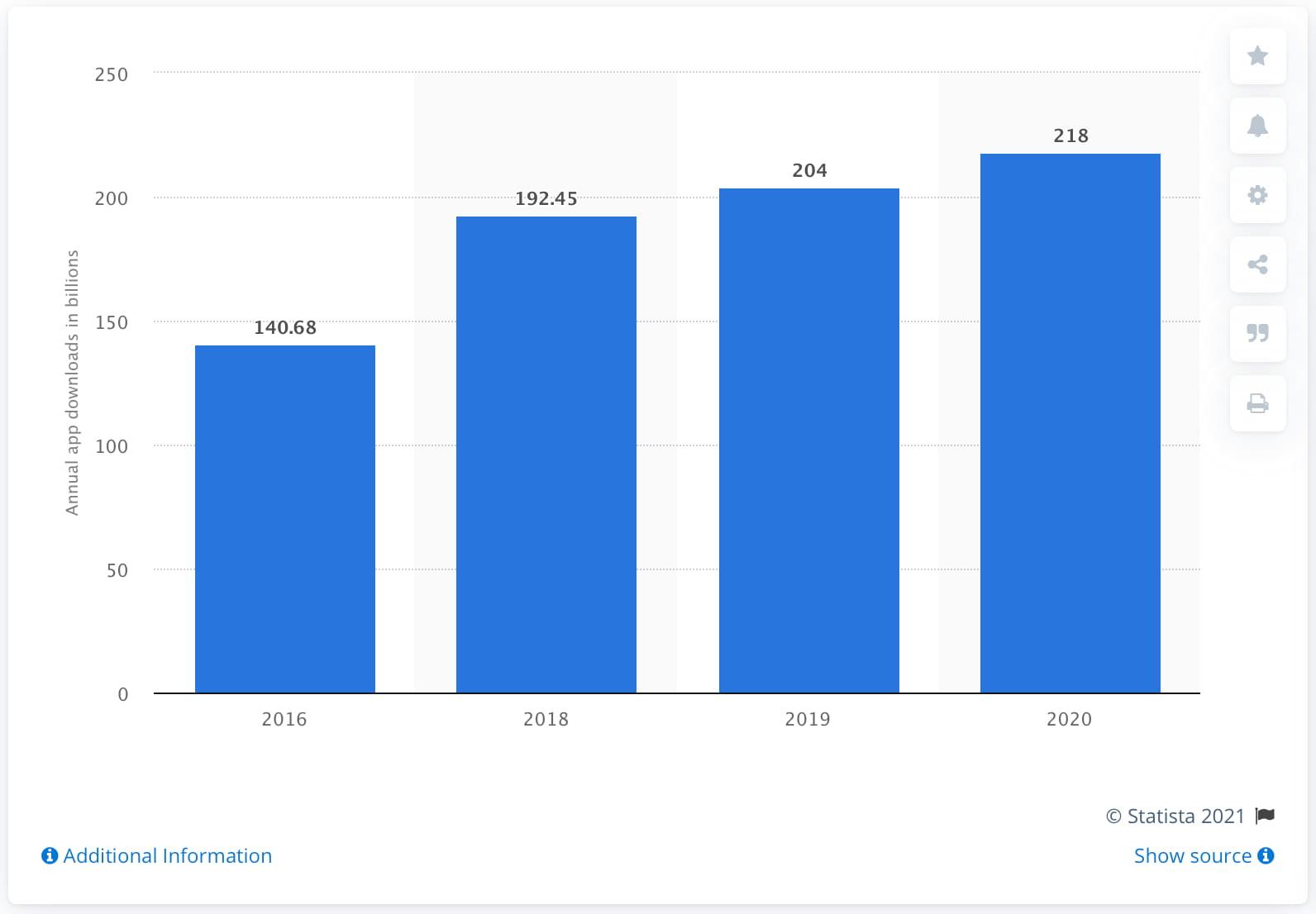 Annual app downloads in billions