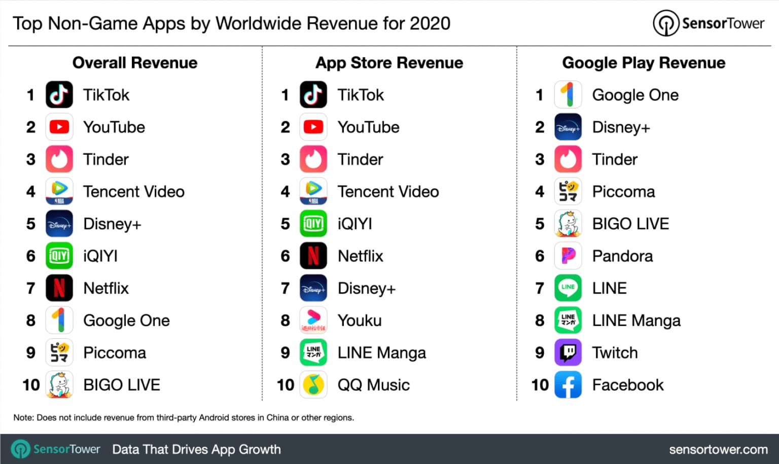 Top Non-Game Apps by Worldwide Revenue for 2020
