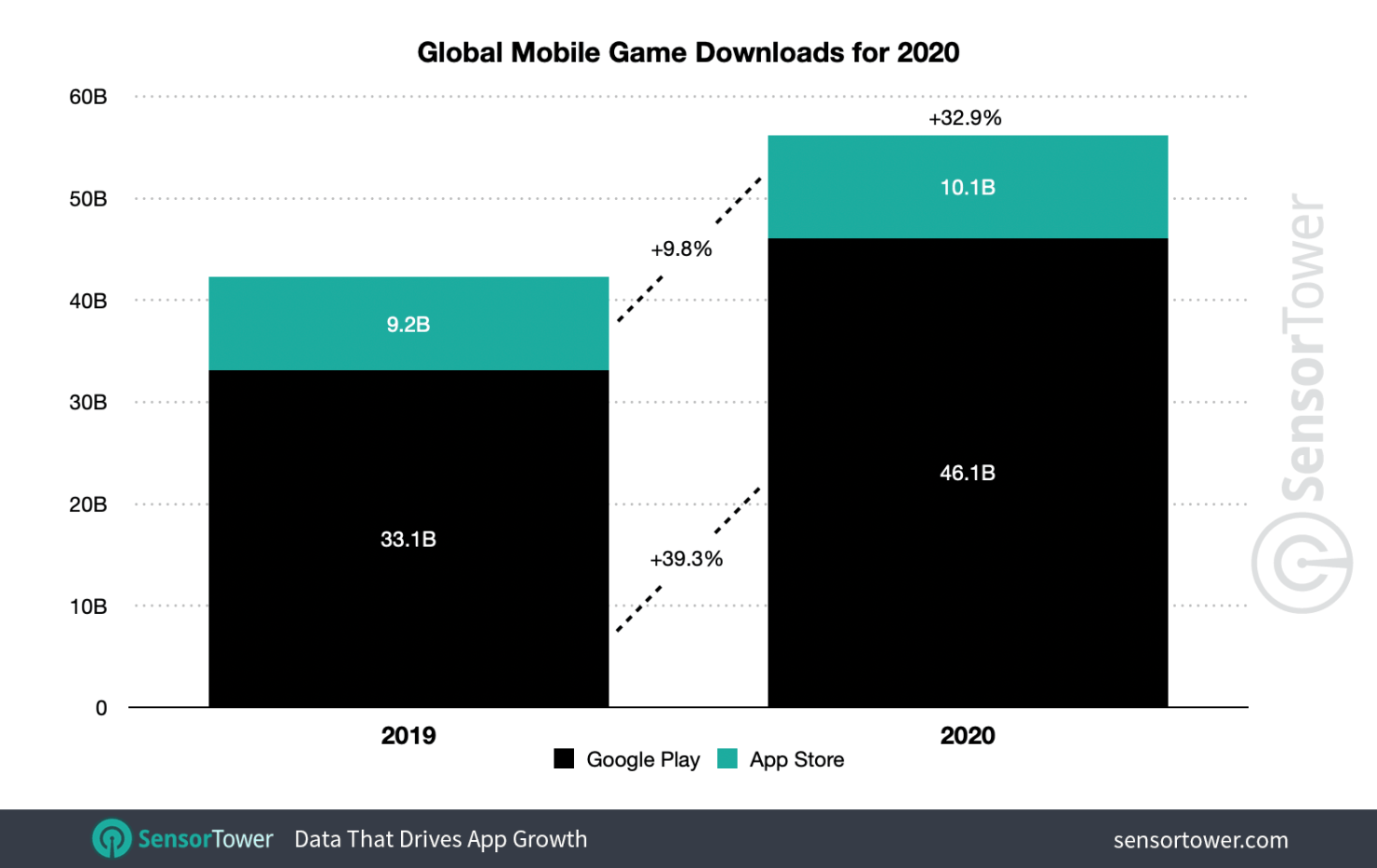 Global Mobile Game Downloads for 2020