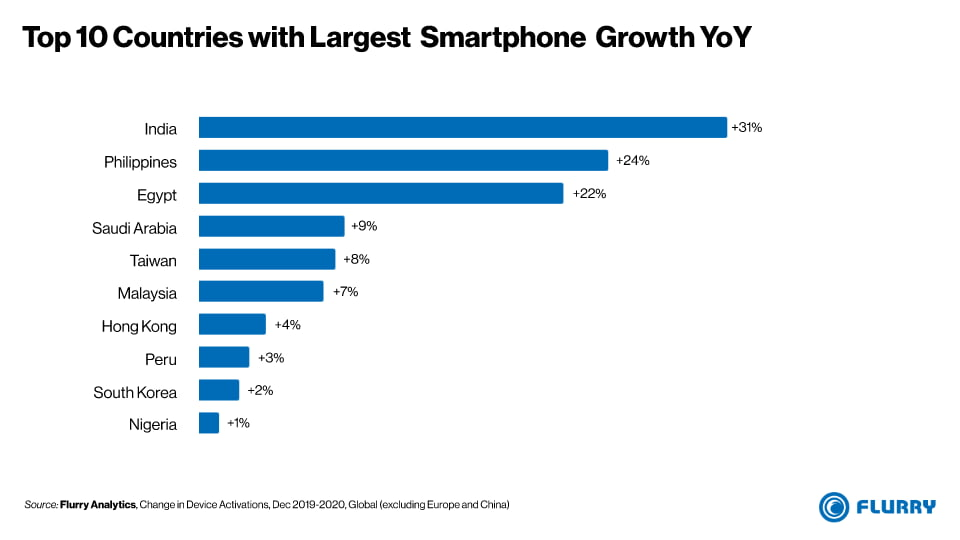 Top 10 Countries with Largest Smartphone Growth