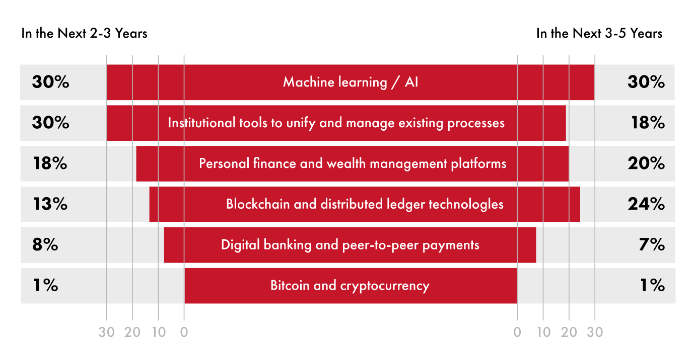 Artificial Intelligence in Financial and Banking