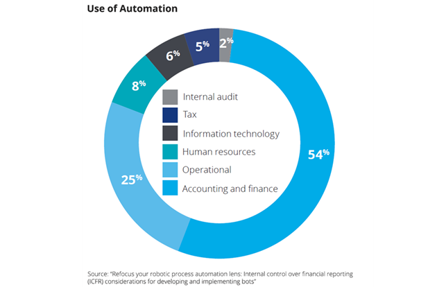 Use of Automation in Finance and Fintech
