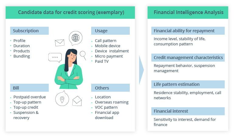 How credit scoring work (example)