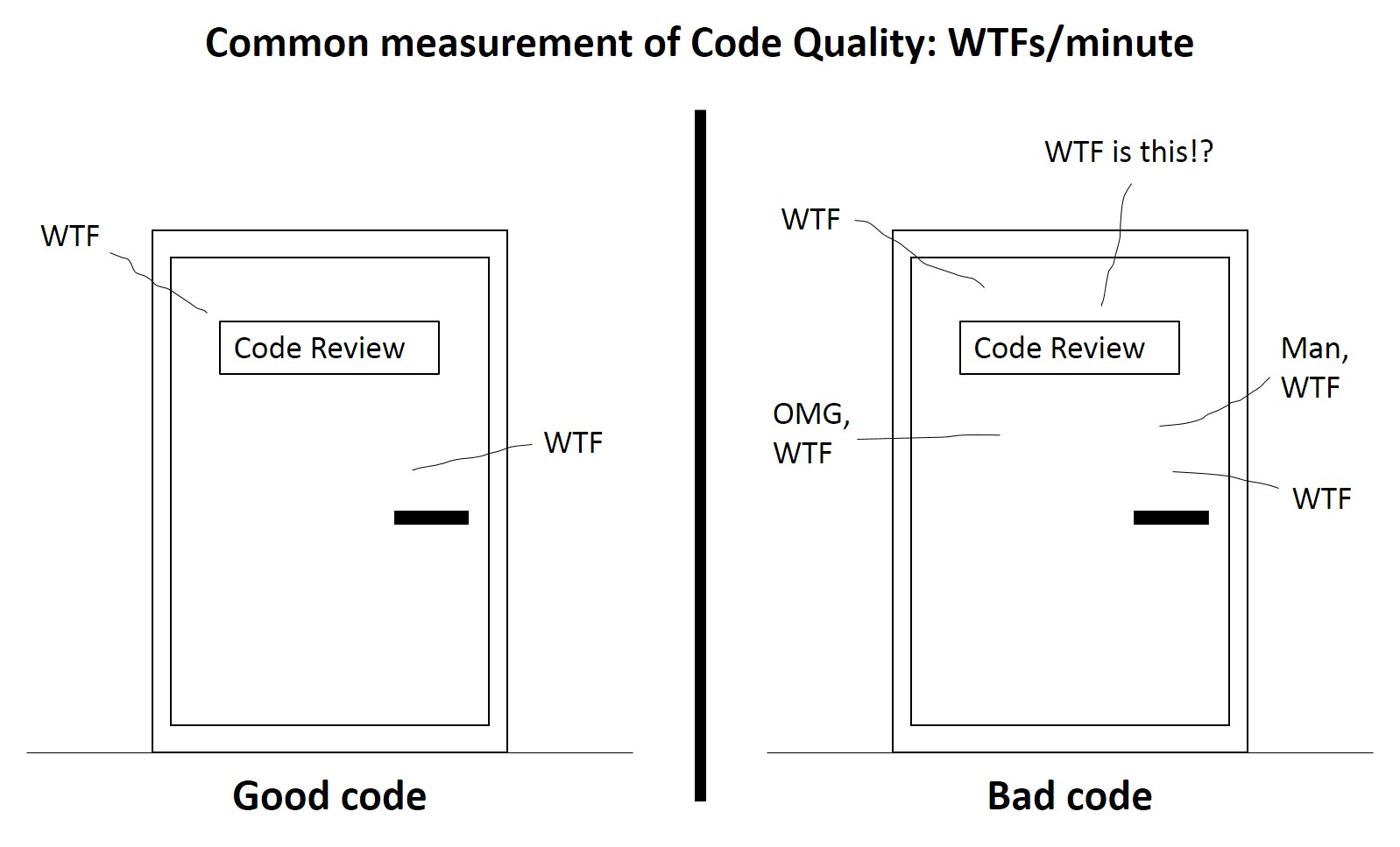 Programming code quality