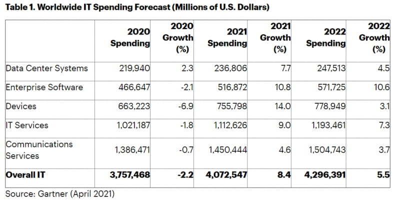 Worldwide IT spending forecast