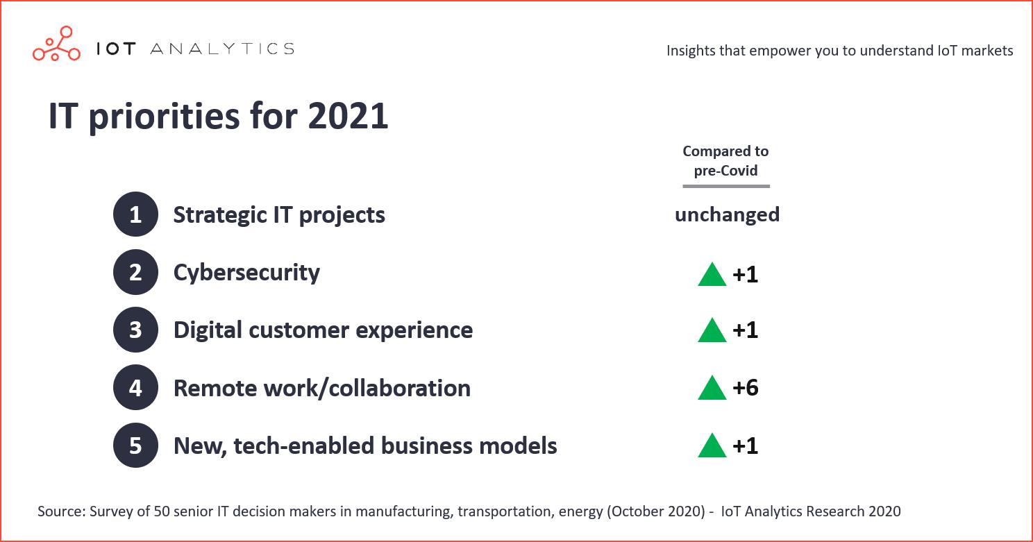 Enterprise IT priorities for 2021