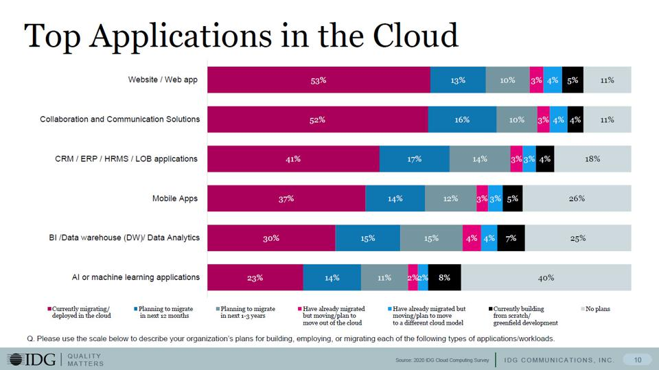 Top Business Applications in the cloud