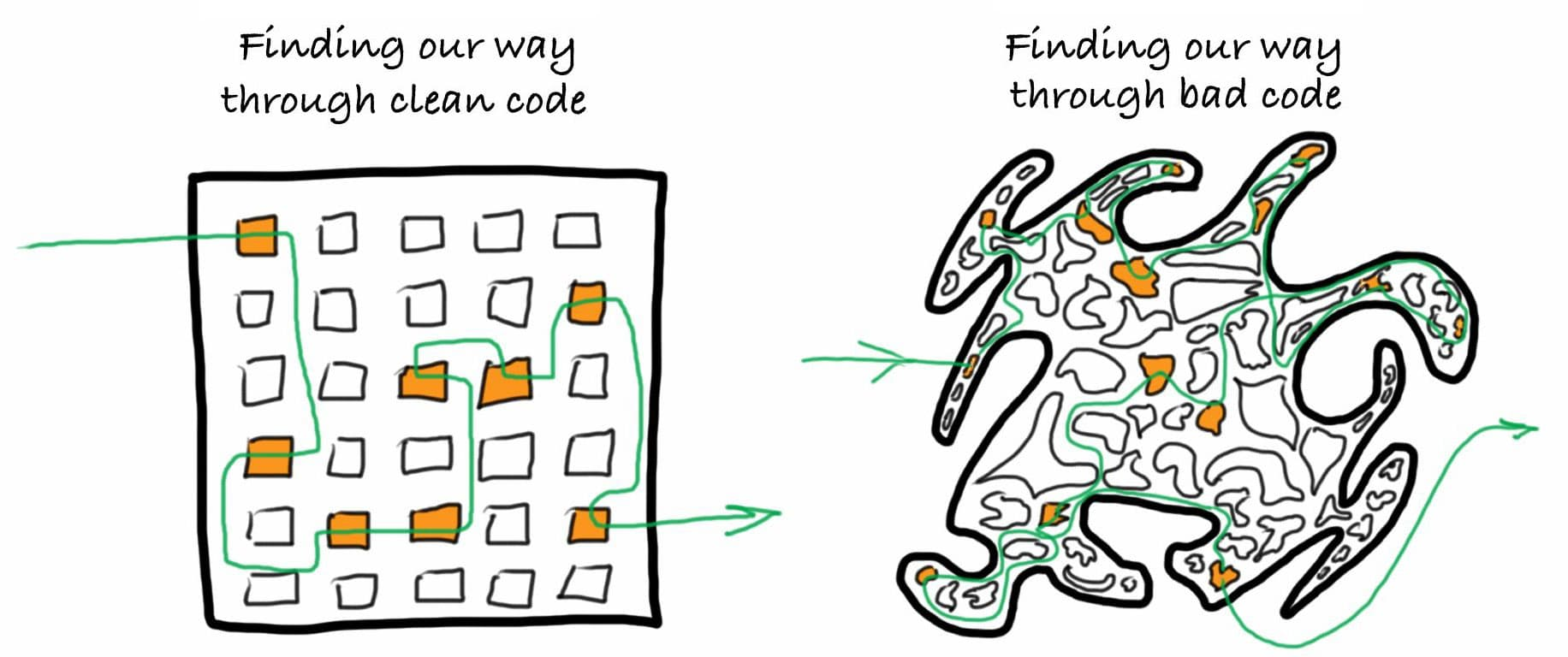 How Bad Code Threatens Your Project