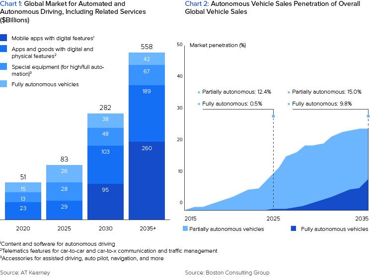 Raise of Autonomous Vehicles