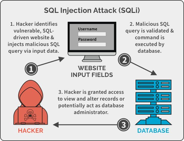 Web SQL Injections