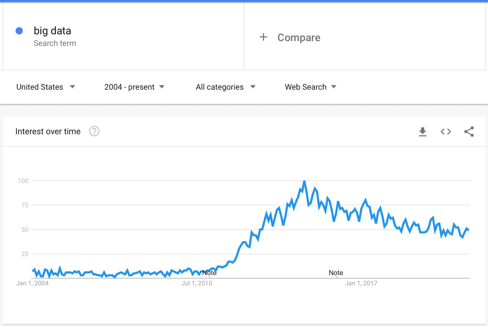How Big Data is trending