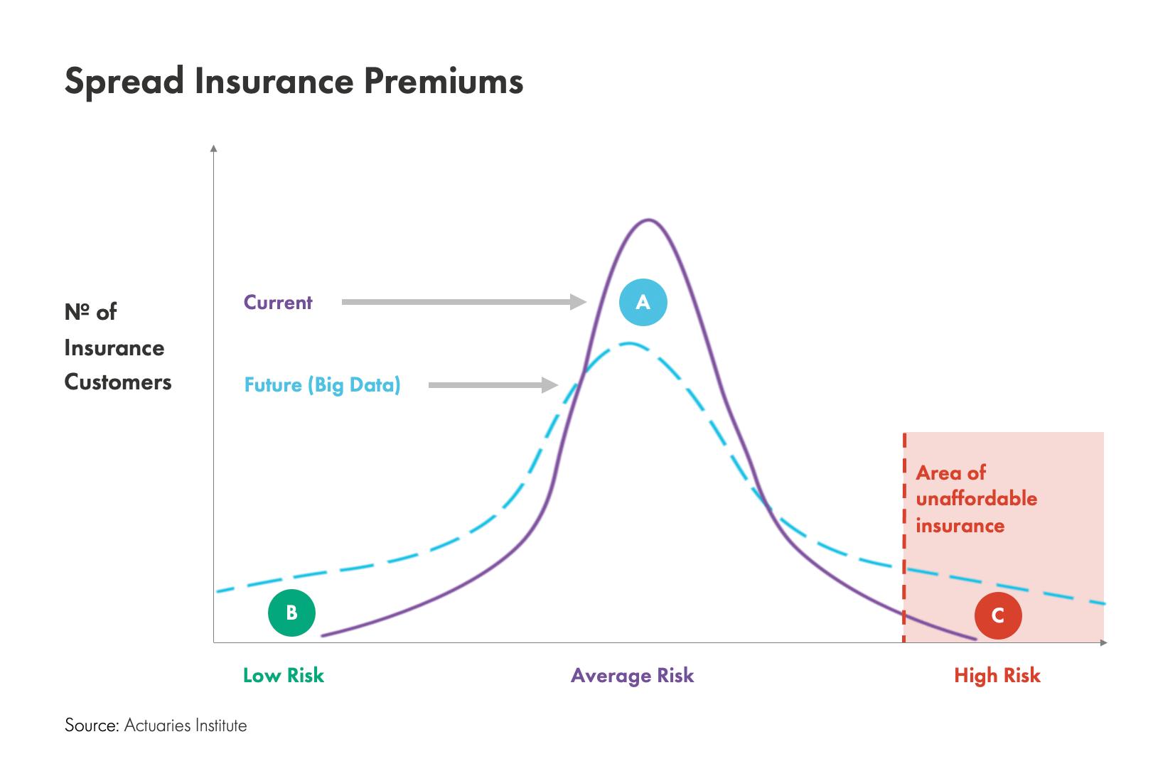Big Data analytics in Insurance