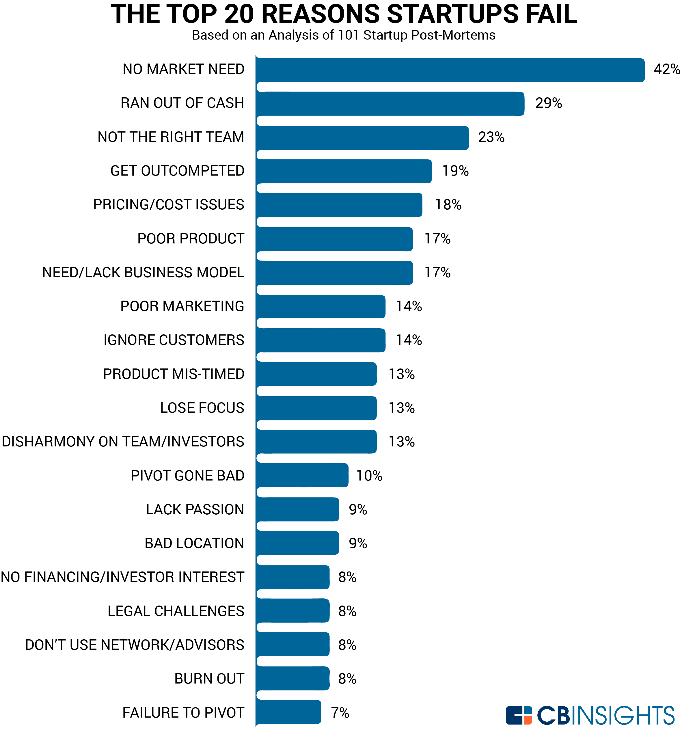 The top 20 reasons startup fail