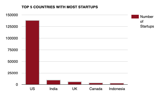 Top 5 countries with most startups