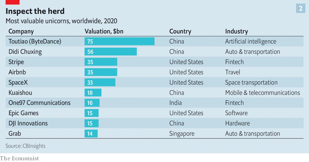 Most valuable unicorns, worldwide