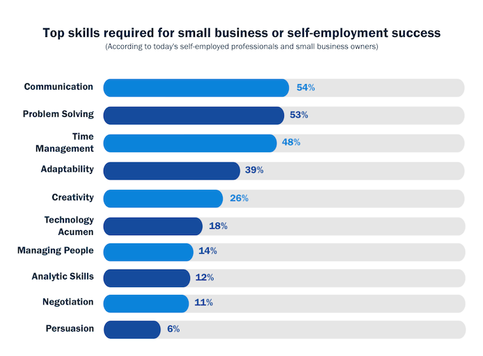 Top skills required for small business or self-employment success