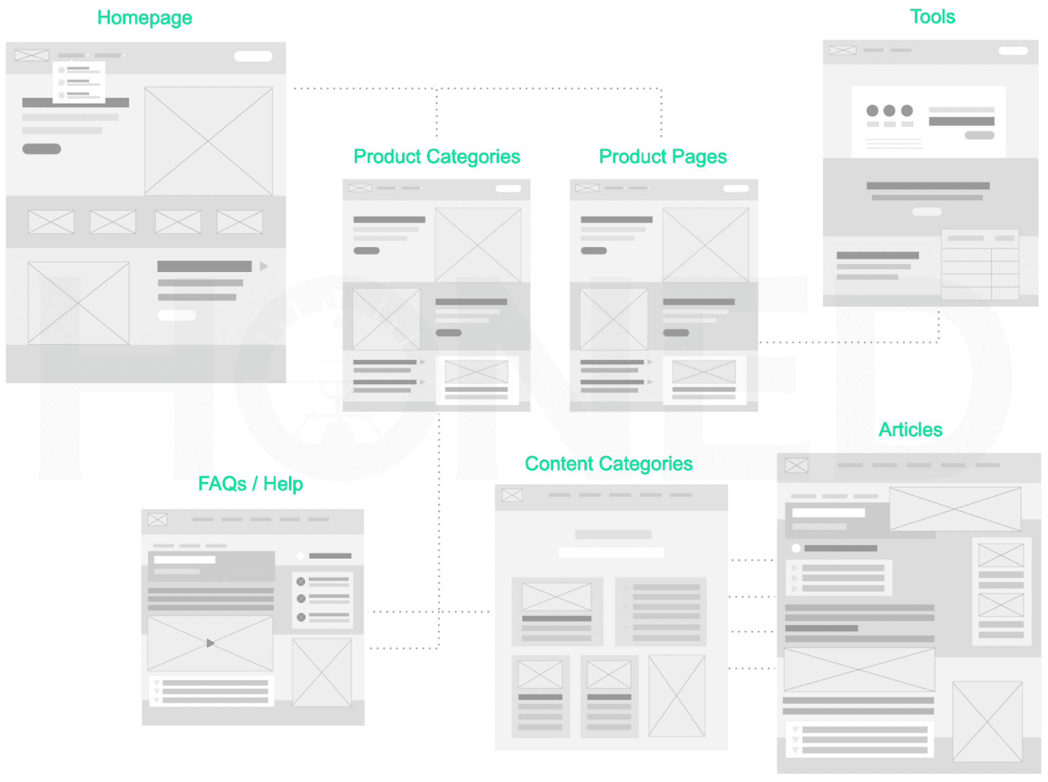 Website wireframes (page prototyping)